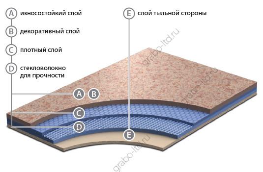 Коммерческий линолеум Grabo diamond standart tech